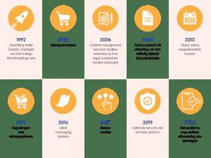 De geschiedenis van Worldmeetings.com